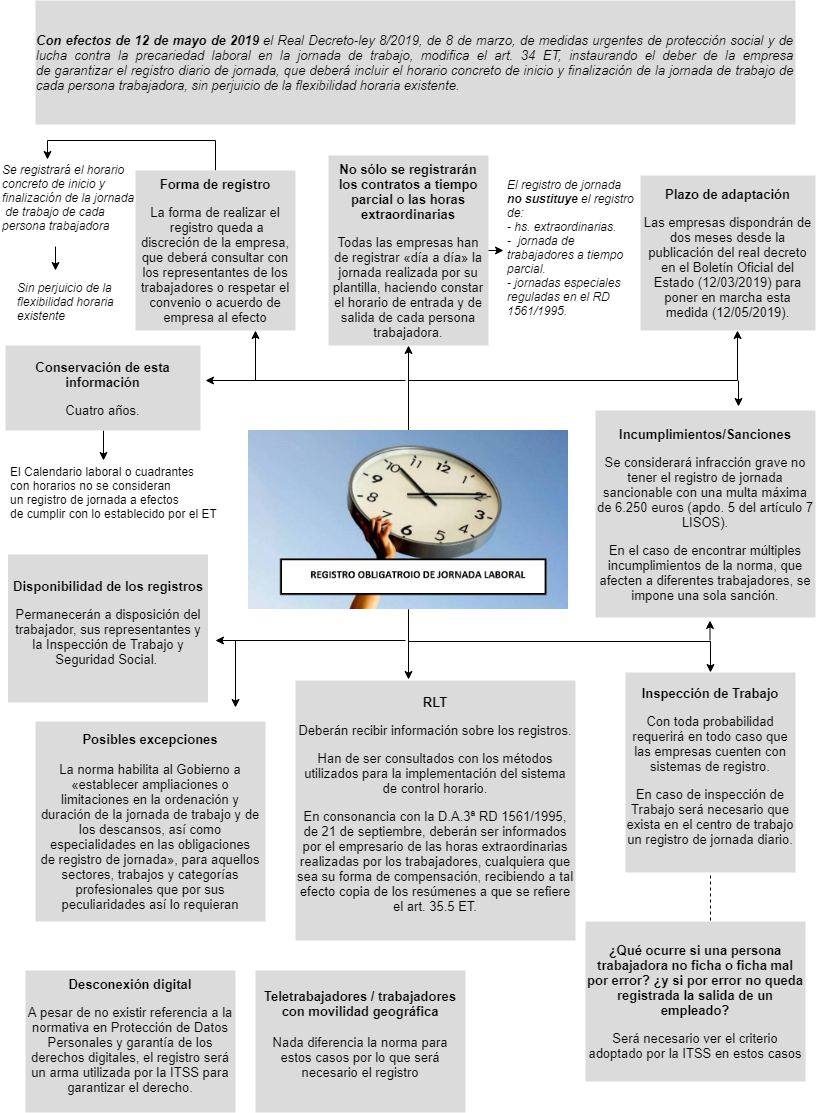esquema registro de jornada